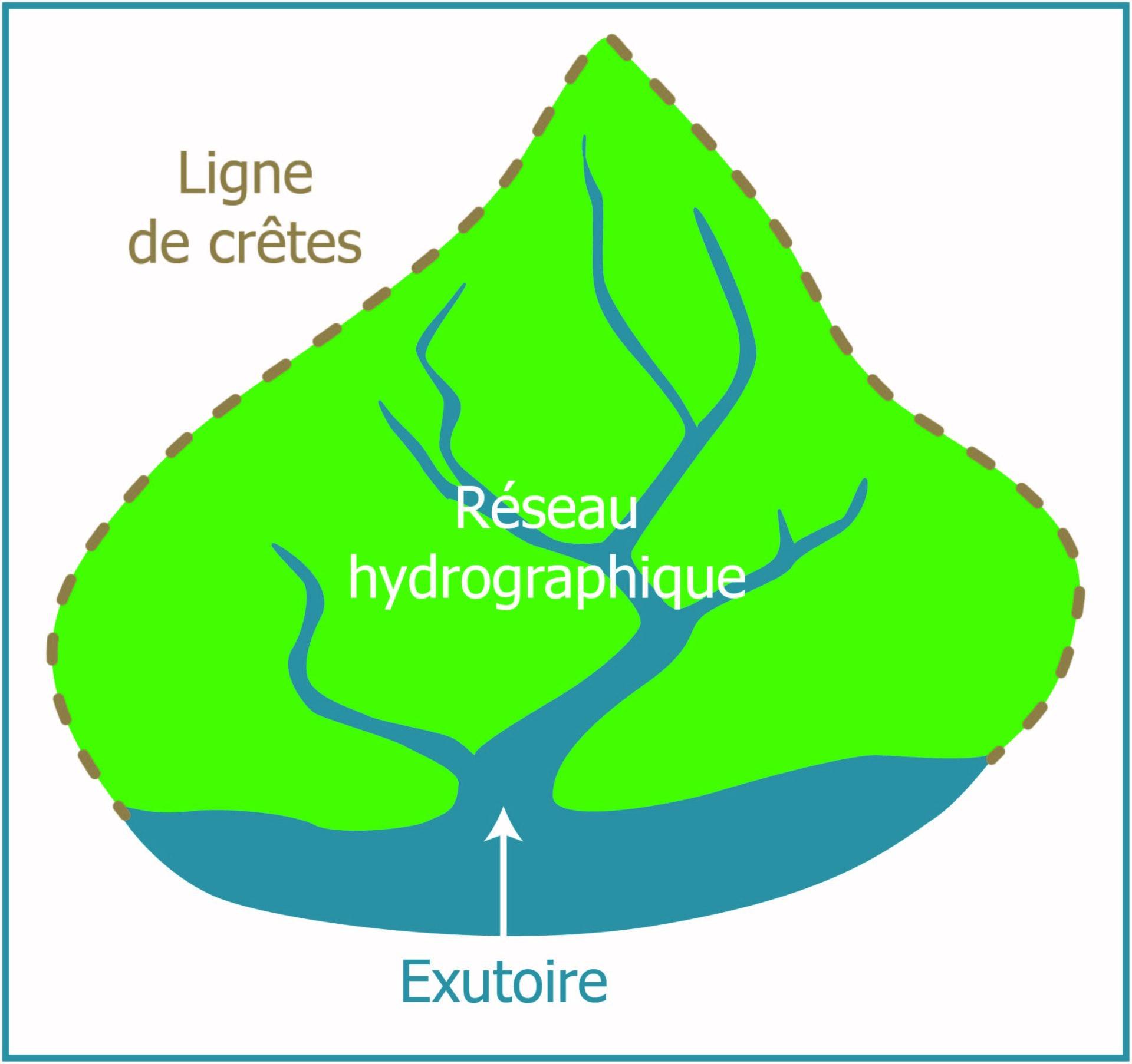 La notion de bassin versant